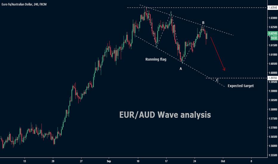 EURAUD: EUR/AUD Wave analysis