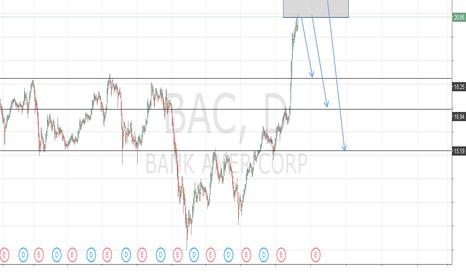 BAC: Bank of america BAC