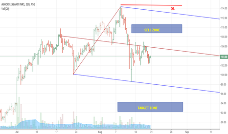 ASHOKLEY: ASHOK LEYLAND TRADE IDEA