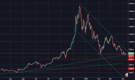 BTCUSD: Bitcoin (BTC/USD) - Il Trend è ancora negativo
