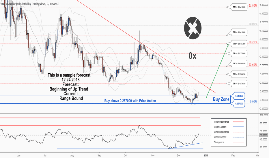 ZRXUSD: There is a possibility for the beginning of an uptrend in ZRXUSD