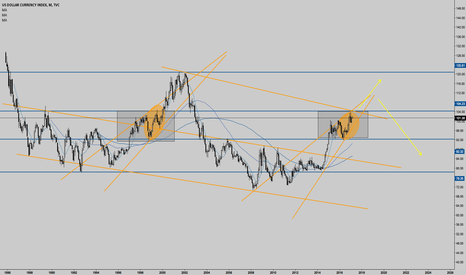 DXY: history in the making