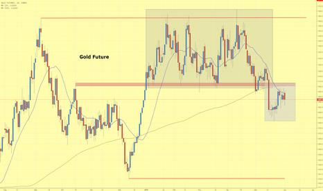 GC1!: Goldpreis scheitert an 200 Tage Linie und Widerstandszone