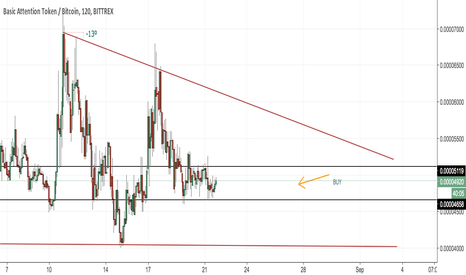 BATBTC: BAT Charting Predictions - When to buy