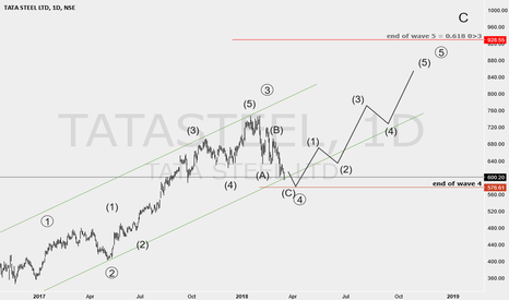 TATASTEEL: tatasteel may start a new long trend