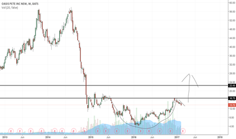 OAS: OAS Cup and handle play (Potential)