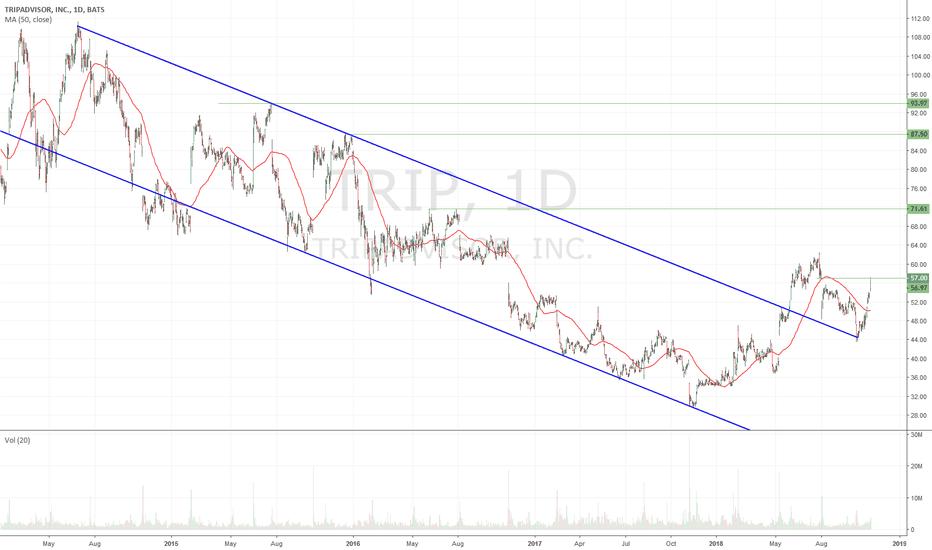 TRIP: Nice looking longer term chart $TRIP - earnings tomorrow