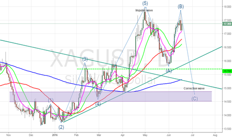 XAGUSD: SILVER UPDATE # 2 ( PART TWO OF BULL TRAP CANDLE)