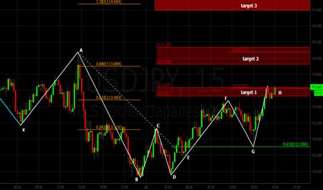USDJPY: USDJPY 15Min chart in bullish Dragon targets