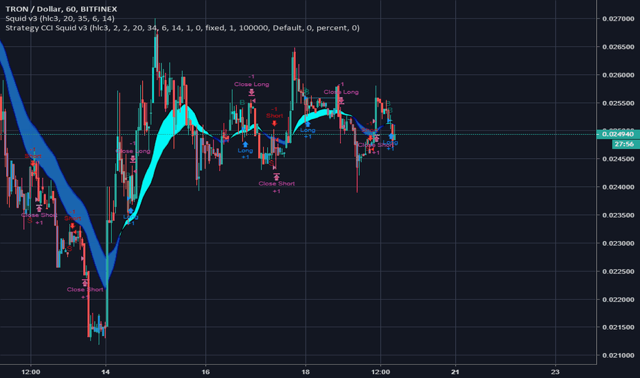 TRXUSD: TRX 1 hour day trader - Expecting around 0.027USD or 0.03- LONG!