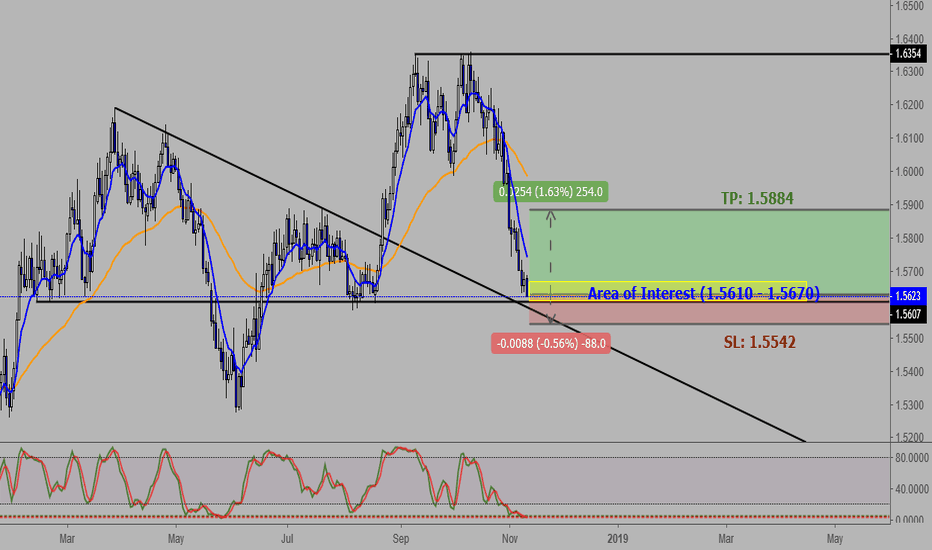 EURAUD: EURAUD: Strong Supports; Ready for Bounce?