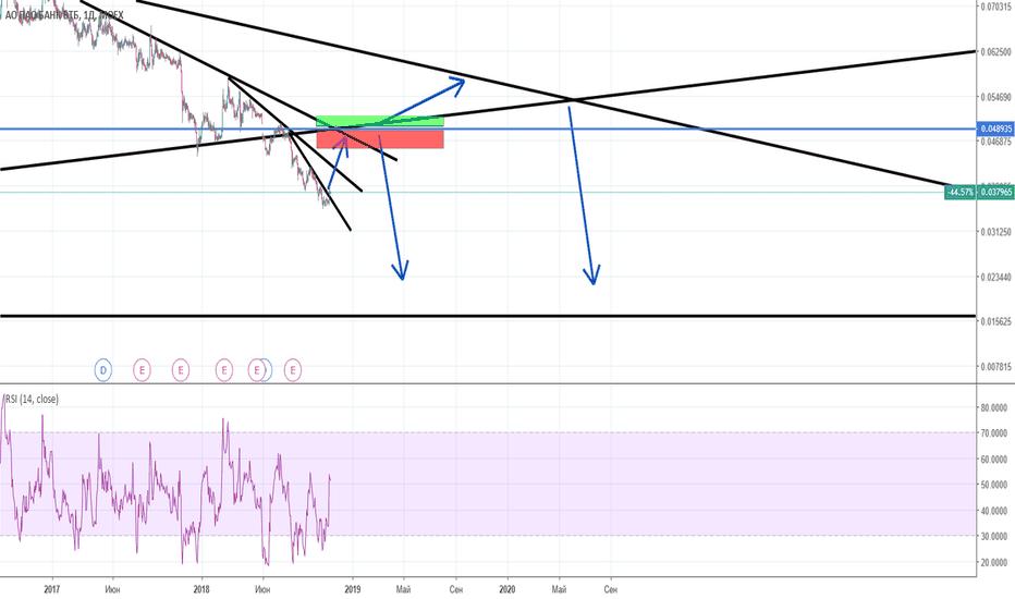 VTBR: VTBR swing trade