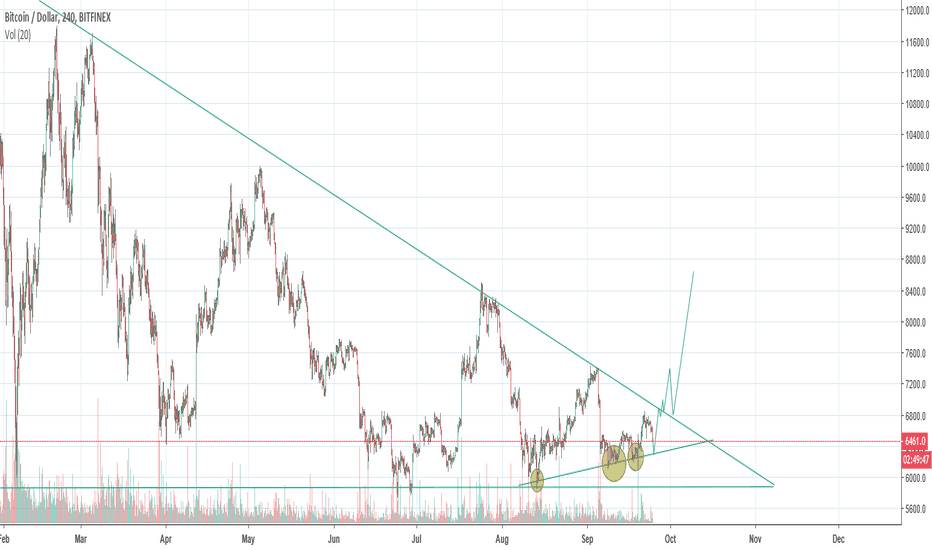BTCUSD: possible trend line bounce 6350?