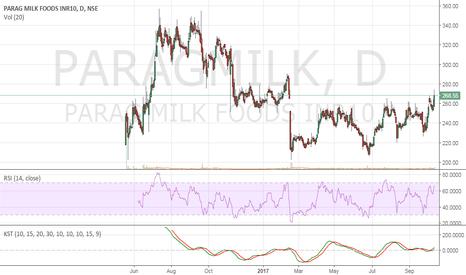 PARAGMILK: Parag Milk - Can it make it to 300