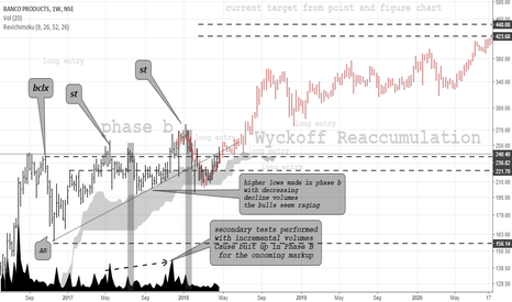 BANCOINDIA: BANCO Products- Long term wishlist tab on wyckoff reaccumualtion