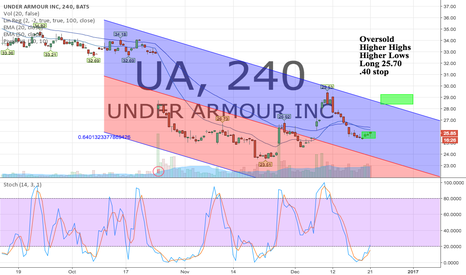 UA: Oversold. Making Higher Highs and higher lows