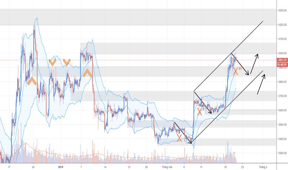BTCUSDT: Bitcoin ngày 21/02 - Đợi combo PPZ và symmetry wave ra tay