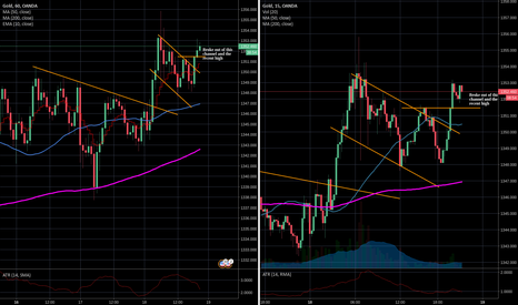 XAUUSD: Could be a continuing move up