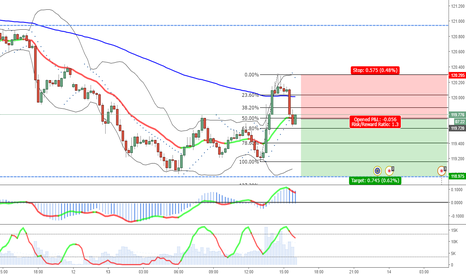 EURJPY: Possible short in 15 in EURJPY