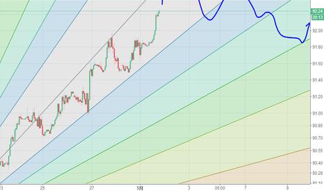 DXY: 美元指数1小时预测