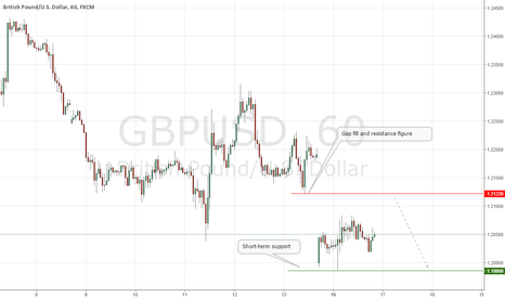 GBPUSD: GBPUSD Selling Opportunities Preferred!