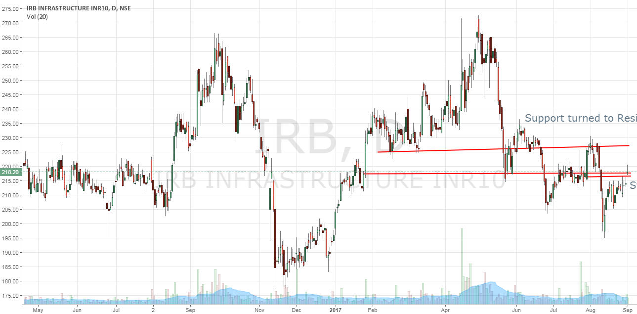 IRB Infra - Daily Charts