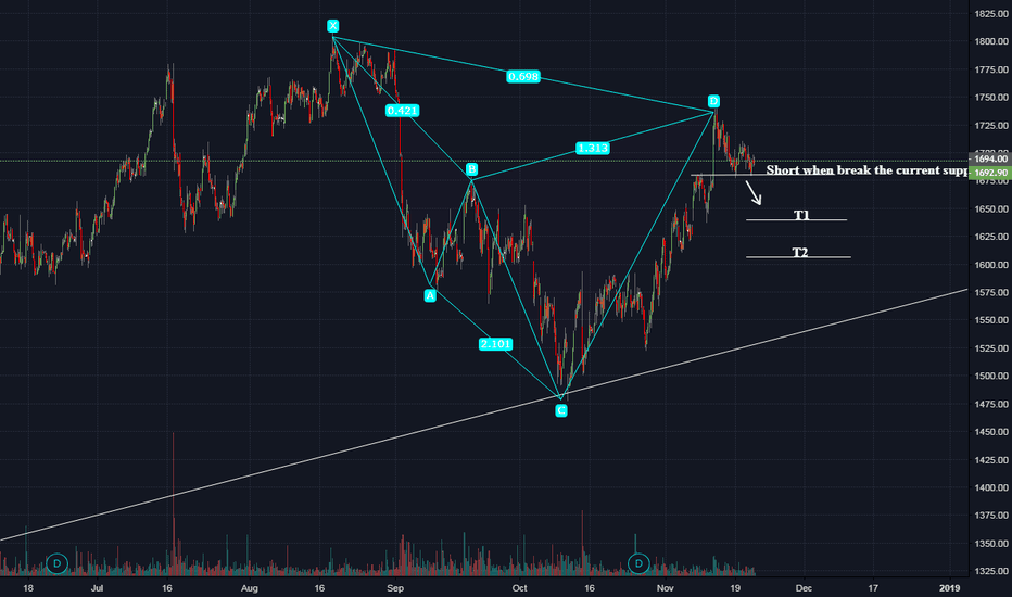 HINDUNILVR: Bearish Cyper pattern