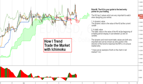 EURUSD: How I Trend Trade (5)