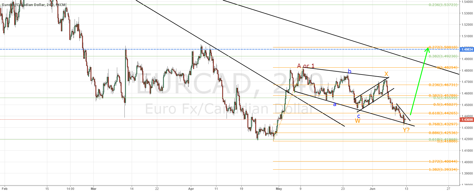 EURCAD according to plan, follow up (and example how to trade)