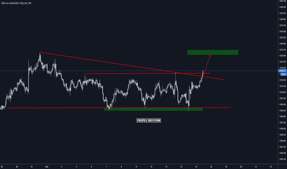 GOLD: XAUUSD Gold Triple Bottom Completed