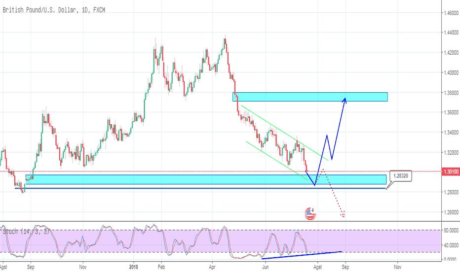 GBPUSD: GBPUSD_Trading Plan_20-07-2018