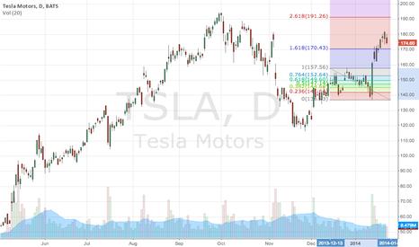 TSLA: test chart - TSLA