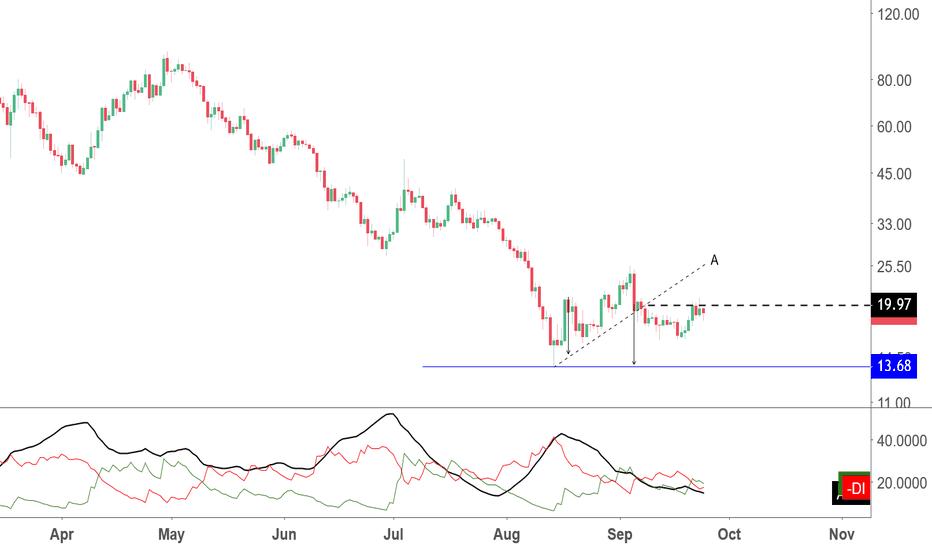 NEOUSD: NEO still has downside trend line break objective in play