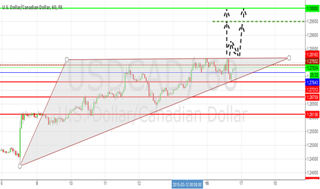 USDCAD: USD/CAD: Bullish Outlook