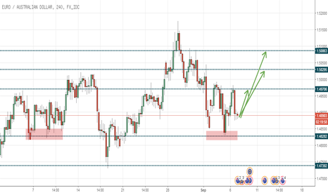 EURAUD: EURAUD Retracement Opportunity