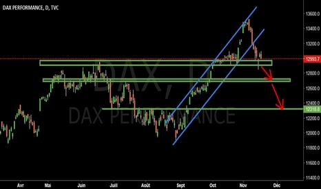 DAX: $DAX #GER30