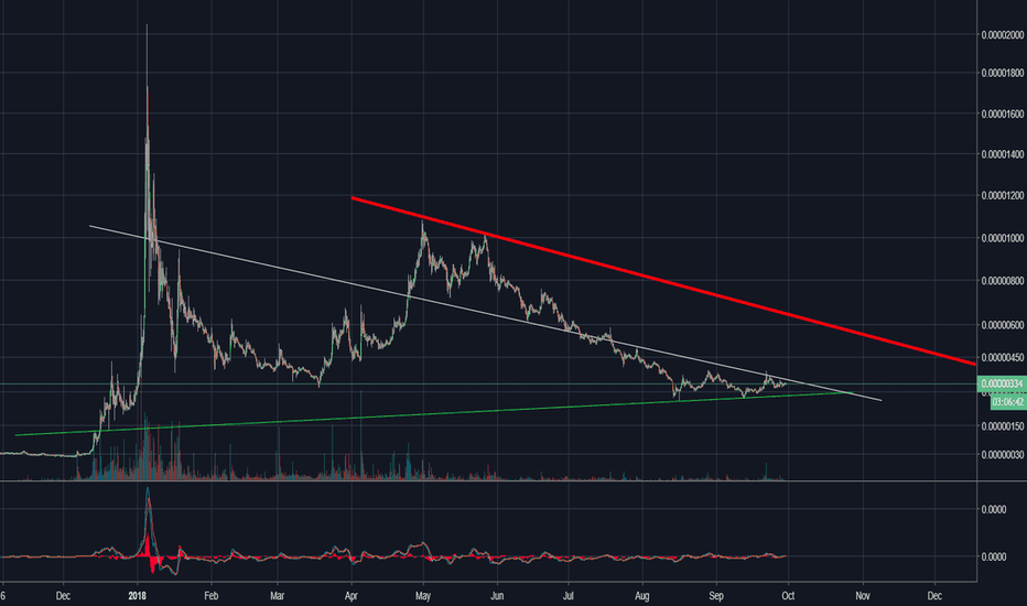 TRXBTC: Tron is on the verge and more like to move up.....Be Prepared