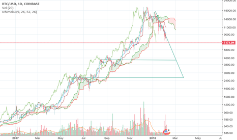 BTCUSD: Next Supports for BTC