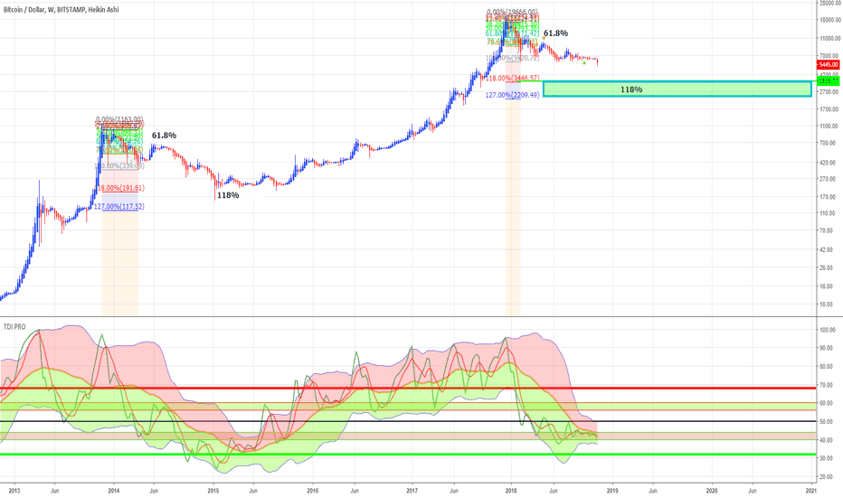 BTCUSD: At this point we should be convinced Bitcoin will drop to $3K
