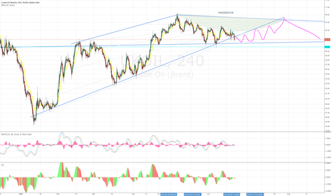 UKOIL: Possible sideways channel for Brent
