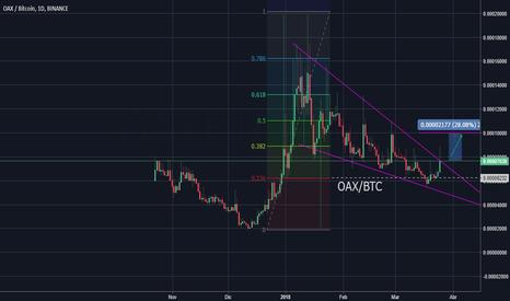 OAXBTC: OAX Posible Subida