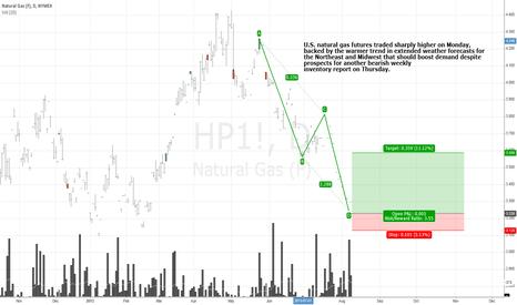 HP1!: Natural Gas - NYMEX - Buy ABCD Pattern