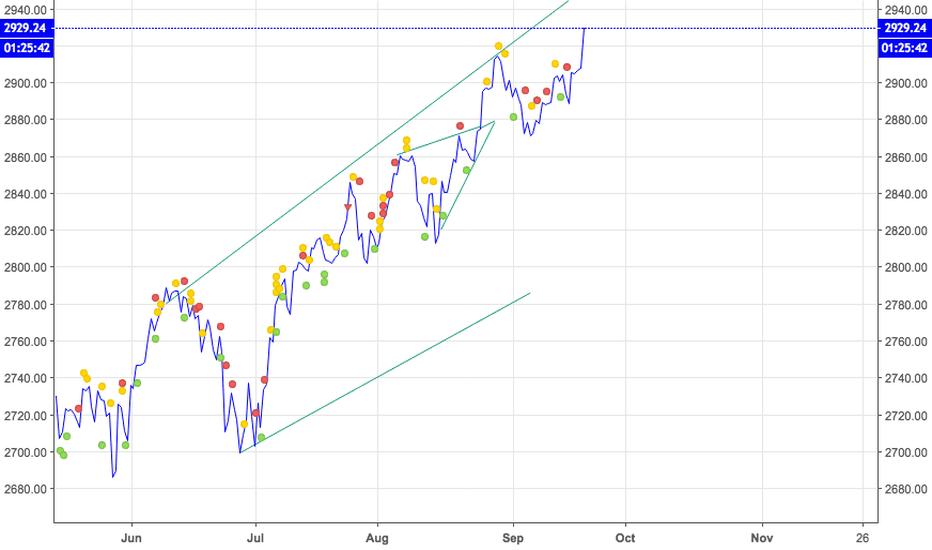 SPX:  S+P 500   Possible Target Destination  3042.79