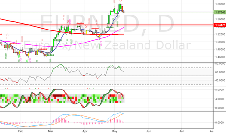 EURNZD: Nice sell setup on EURNZD