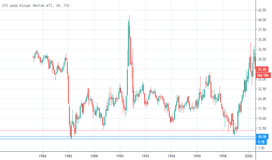 grafik minyak forex
