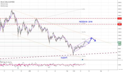 BTCUSD: BTC/USD - short term up