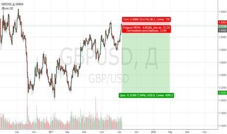 GBPUSD: Крах фунта 2