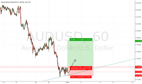 AUDUSD: Nice base formed