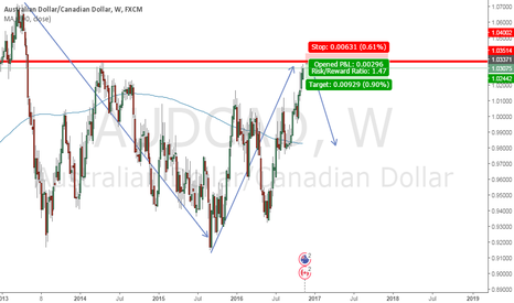 AUDCAD: Weekly Resistance