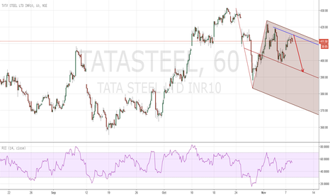 TATASTEEL: PF is sugessting a possible short